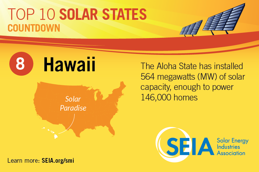 Hawaii ranks number 8 in SEIA's Top 10 States for total installed solar capacity. Credit: SEIA.org