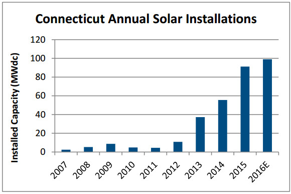 Connecticut annual solar installations. Credit: screenshot from SEIA.org